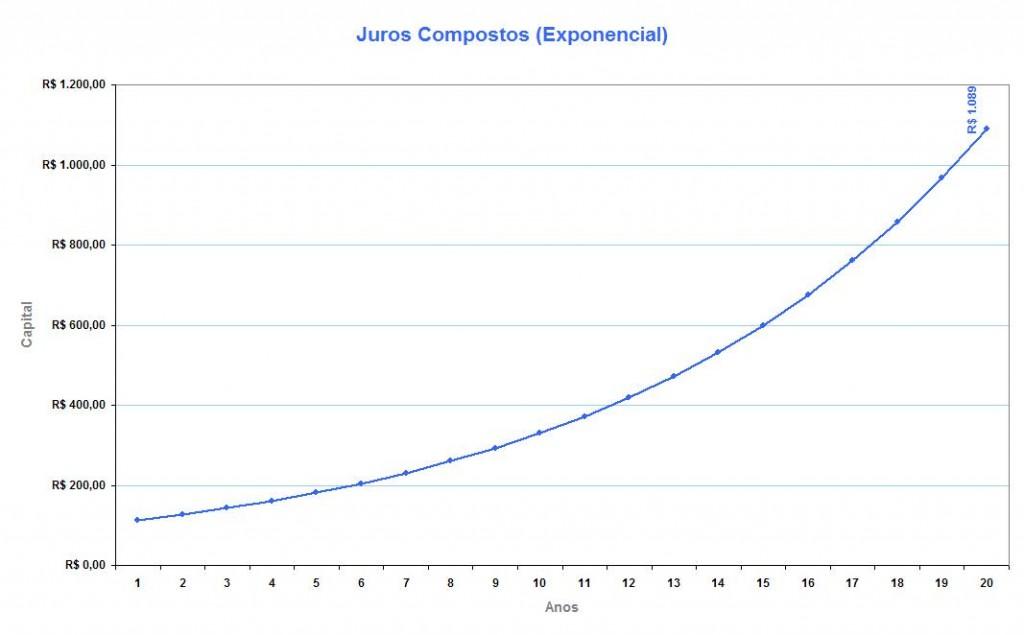 juros-compostos1